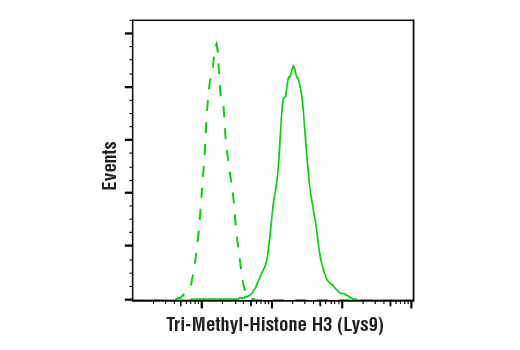 Flow Cytometry Image 1: Tri-Methyl-Histone H3 (Lys9) (D4W1U) Rabbit mAb