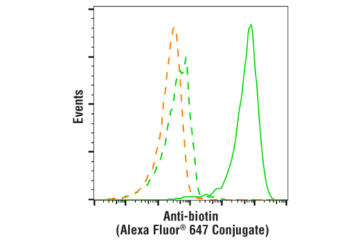 Flow Cytometry Image 1: Anti-biotin (D5A7) Rabbit mAb (Alexa Fluor® 647 Conjugate)