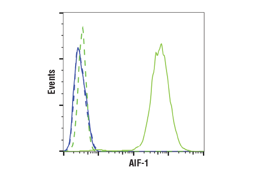 Flow Cytometry Image 1: Iba1/AIF-1 (E4O4W) XP® Rabbit mAb