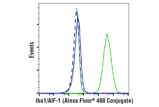 Flow Cytometry Image 1: Iba1/AIF-1 (E4O4W) XP® Rabbit mAb (Alexa Fluor® 488 Conjugate)