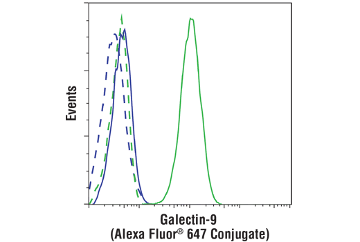 Flow Cytometry Image 1: Galectin-9 (D9R4A) XP® Rabbit mAb (Alexa Fluor® 647 Conjugate)