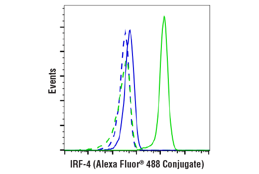Flow Cytometry Image 1: IRF-4 (E8H3S) XP® Rabbit mAb (Alexa Fluor® 488 Conjugate)