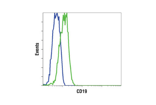 Flow Cytometry Image 1: CD19 Antibody