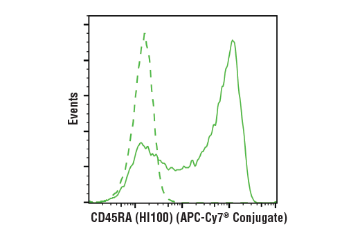 Flow Cytometry Image 1: CD45RA (HI100) Mouse mAb (APC-Cy7® Conjugate)