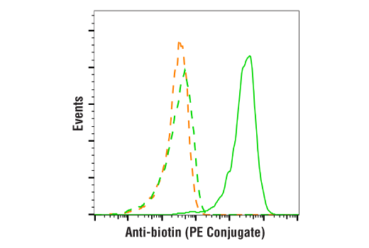 Flow Cytometry Image 1: Anti-biotin (D5A7) Rabbit mAb (PE Conjugate)