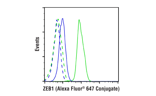 Flow Cytometry Image 1: ZEB1 (E2G6Y) XP® Rabbit mAb (Alexa Fluor® 647 Conjugate)