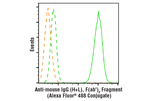 Flow Cytometry Image 1: Anti-mouse IgG (H+L), F(ab')2 Fragment (Alexa Fluor® 488 Conjugate)