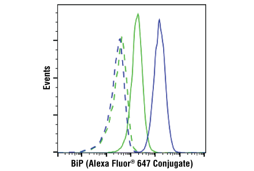 Flow Cytometry Image 1: BiP (C50B12) Rabbit mAb (Alexa Fluor® 647 Conjugate)