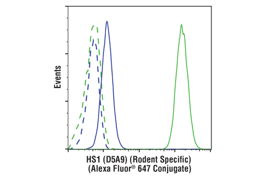 Flow Cytometry Image 1: HS1 (D5A9) XP® Rabbit mAb (Rodent Specific) (Alexa Fluor® 647 Conjugate)