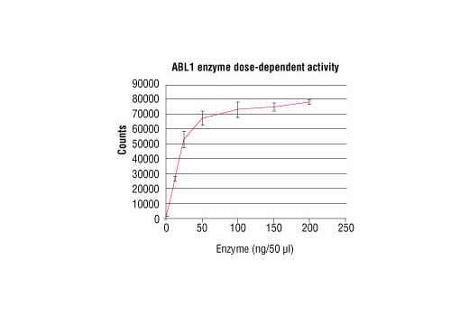 Image 1: HTScan® ABL1 Kinase Assay Kit
