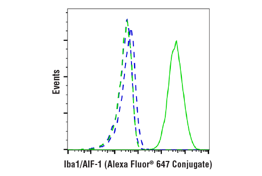 Flow Cytometry Image 1: Iba1/AIF-1 (E4O4W) XP® Rabbit mAb (Alexa Fluor® 647 Conjugate)
