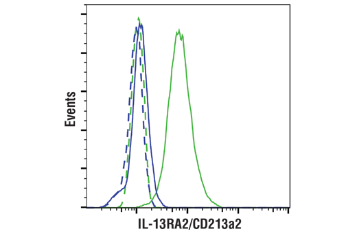 Flow Cytometry Image 1: IL-13RA2/CD213a2 (E7U7B) Rabbit mAb