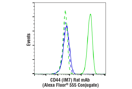 Flow Cytometry Image 1: CD44 (IM7) Rat mAb (Alexa Fluor® 555 Conjugate)