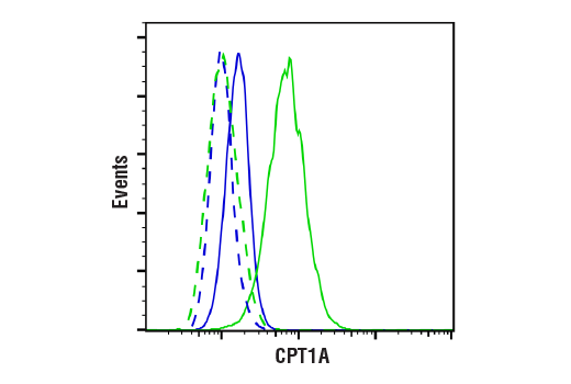 Flow Cytometry Image 1: CPT1A (E3Y1V) Rabbit mAb