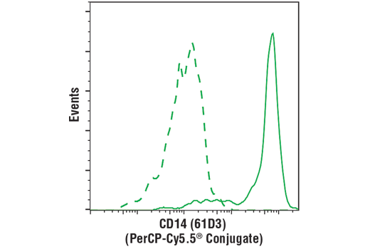 Flow Cytometry Image 1: CD14 (61D3) Mouse mAb (PerCP-Cy5.5® Conjugate)