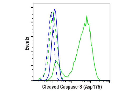 Flow Cytometry Image 1: Cleaved Caspase-3 (Asp175) (D3E9) Rabbit mAb