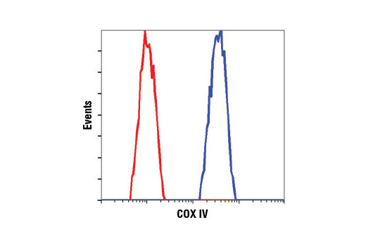 Flow Cytometry Image 1: COX IV (3E11) Rabbit mAb