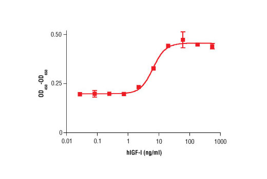 The proliferation of primary human dermal fibroblasts treated with increasing concentrations of hIGF-I was assessed. After 72-hour treatment with hIGF-I cells were incubated with a tetrazolium salt and the OD<sub>450 </sub>- OD<sub>650 </sub>was determined.