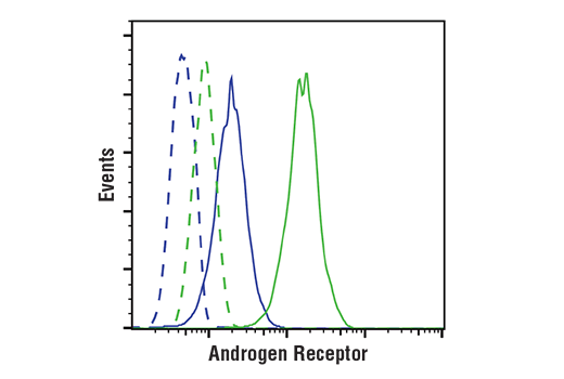 Flow Cytometry Image 1: Androgen Receptor (D6F11) XP® Rabbit mAb