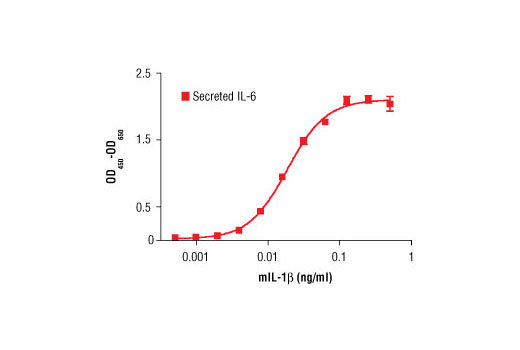 The production of mouse IL-6 by 3T3 MEFs WT cultured with increasing concentrations of mIL-1β was assessed. Media from cells incubated with mIL-1β for 24 hours was collected and assayed for mouse IL-6 by ELISA and the OD<sub>450</sub>-OD<sub>650</sub> was determined.