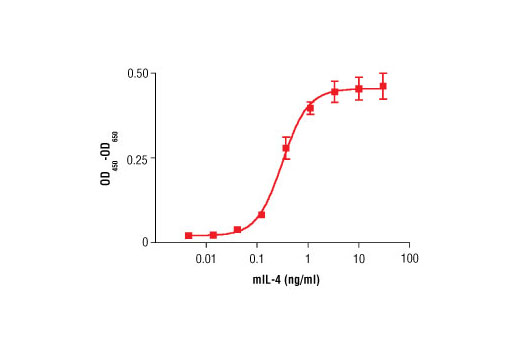 Growth Factors and Cytokines - Mouse Interleukin-4 (mIL-4), UniProt ID P07750, Entrez ID 16189 #5208 - Growth Factors and Cytokines