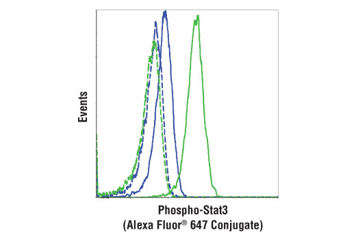 Monoclonal Antibody Flow Cytometry Acute-Phase Response