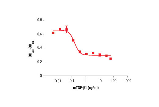 The inhibition of IL-4 induced proliferation in HT-2 cells treated with increasing concentrations of mTGF-β1 was assessed. After 48 hour treatment with mTGF-β1, cells were incubated with a tetrazolium salt and the OD<sub>450 </sub>- OD<sub>650 </sub>was determined.