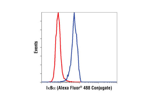 Flow cytometric analysis of HeLa cells, using IκBα (L35A5) Mouse mAb (Amino-terminal Antigen) (Alexa Fluor<sup>®</sup> 488 Conjugate) (blue) compared to Mouse (MOPC-21) mAb IgG1 Isotype Control (Alexa Fluor® 488 Conjugate) #4878 (red).