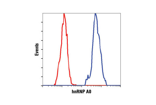Flow Cytometry Image 1: hnRNP A0 (D8A3) XP® Rabbit mAb