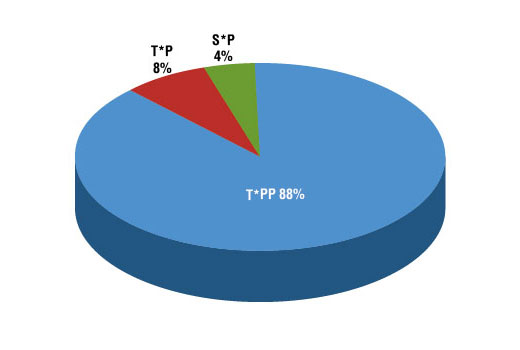 Chart showing the proportions of underlying sequence motifs found in a PTMScan<sup>®</sup> study using T*PP motif antibody and OrbiTrap MS analysis. The primary motif is highlighted in white. Analysis of peptides from HeLa cells, untreated and nocodazole-treated, gave 236 non-redundant sites. 88% of these sites fit motif T*PP; 8% sites are from motif T*P, and 4% of the sites are from motif S*P.