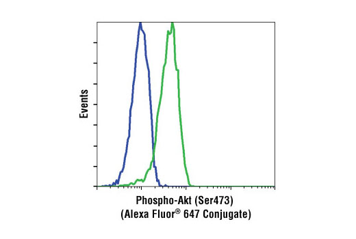 Flow Cytometry - Phospho-Akt (Ser473) (193H12) Rabbit mAb (Alexa Fluor® 647 Conjugate)