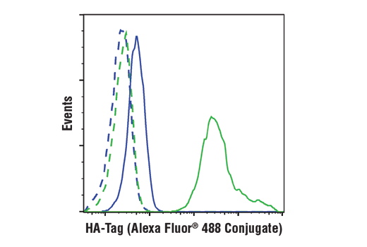Flow Cytometry Image 1: HA-Tag (6E2) Mouse mAb (Alexa Fluor® 488 Conjugate)