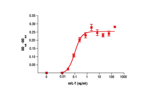 The proliferation of 2E8 cells treated with increasing concentrations of mIL-7 was assessed. After 48 hour treatment with</p><p>mIL-7, cells were incubated with a tetrazolium salt and the OD<sub>450 </sub>- OD<sub>650 </sub>was determined.