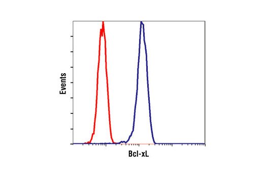 Flow Cytometry Image 26