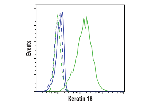 Flow Cytometry Image 1: Keratin 18 (DC10) Mouse mAb