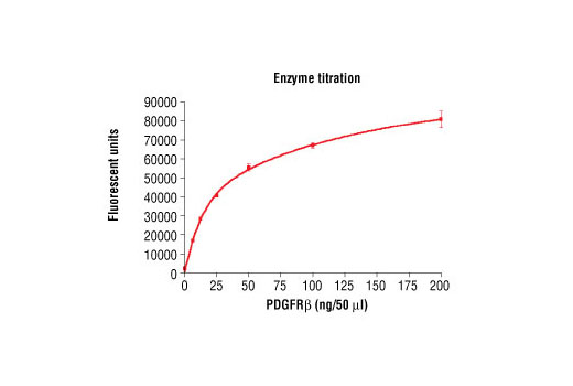 Image 1: HTScan® PDGF Receptor β Kinase Assay Kit