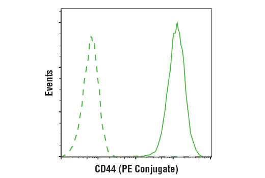 Flow Cytometry Image 1: CD44 (156-3C11) Mouse mAb (PE Conjugate)