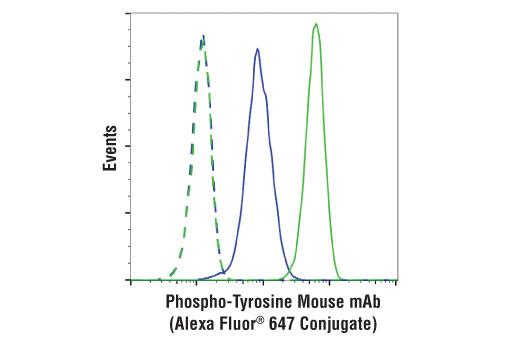 Monoclonal Antibody - Phospho-Tyrosine Mouse mAb (P-Tyr-100) (Alexa Fluor® 647 Conjugate) - 100 µl #9415 - Primary Antibody Conjugates
