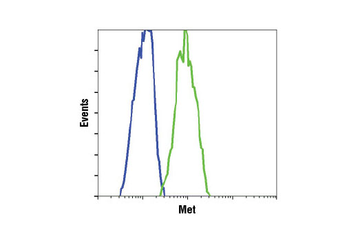 Flow Cytometry Image 21