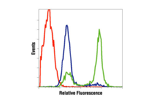 Flow Cytometry Image 1: Cleaved Caspase-3 (Asp175) Antibody