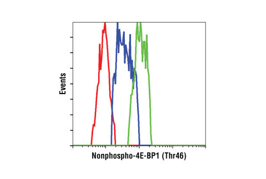 Flow Cytometry Image 1: Non-phospho-4E-BP1 (Thr46) (87D12) Rabbit mAb