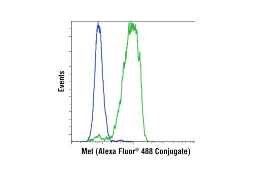 Flow cytometric analysis of K-562 (blue) and HT-29 (green) cells using Met (D1C2) XP<sup>®</sup> Rabbit mAb (Alexa Fluor<sup>®</sup> 488 Conjugate).