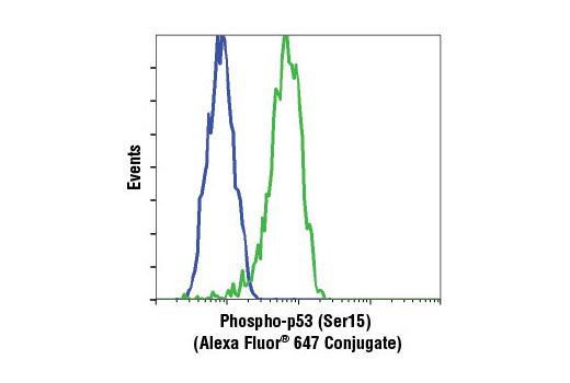 Flow cytometric analysis of HT-29 cells, untreated (blue) or UV-treated (green), using Phospho-p53 (Ser15) (16G8) Mouse mAb (Alexa Fluor<sup>®</sup> 647 Conjugate).