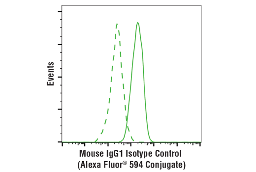 Monoclonal Antibody - Mouse (G3A1) mAb IgG1 Isotype Control (Alexa Fluor® 594 Conjugate) - 100 µl #8527 - Primary Antibody Conjugates
