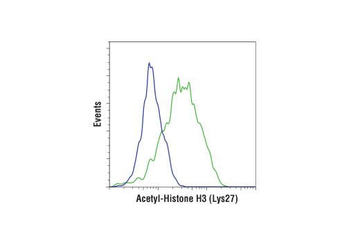 Flow Cytometry Image 20