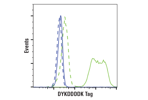 Flow Cytometry Image 1: DYKDDDDK Tag (9A3) Mouse mAb (Binds to same epitope as Sigma's Anti-FLAG® M2 Antibody)
