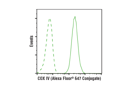 Flow Cytometry Image 1: COX IV (3E11) Rabbit mAb (Alexa Fluor® 647 Conjugate)