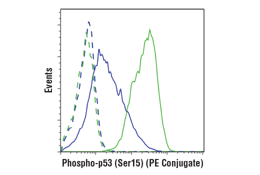 Flow cytometric analysis of HT-29 cells, untreated (blue) or treated with with UV (100 mJ/cm2 with 2 hr recovery; green) using Phospho-p53 (Ser15) (16G8) Mouse mAb (PE Conjugate) (solid lines) or concentration-matched Mouse (G3A1) mAb IgG1 Isotype Control (PE Conjugate) #6899 (dashed lines).