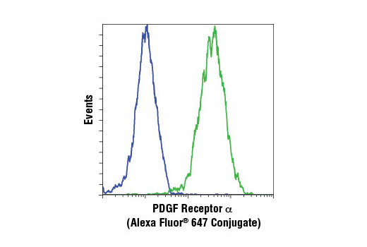 Monoclonal Antibody - PDGF Receptor α (D13C6) XP® Rabbit mAb (Alexa Fluor® 647 Conjugate), UniProt ID P16234, Entrez ID 5156 #5876 - Primary Antibodies