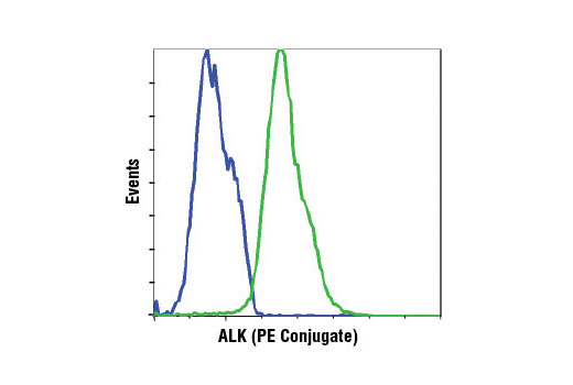Monoclonal Antibody Flow Cytometry Cell Proliferation - count 20